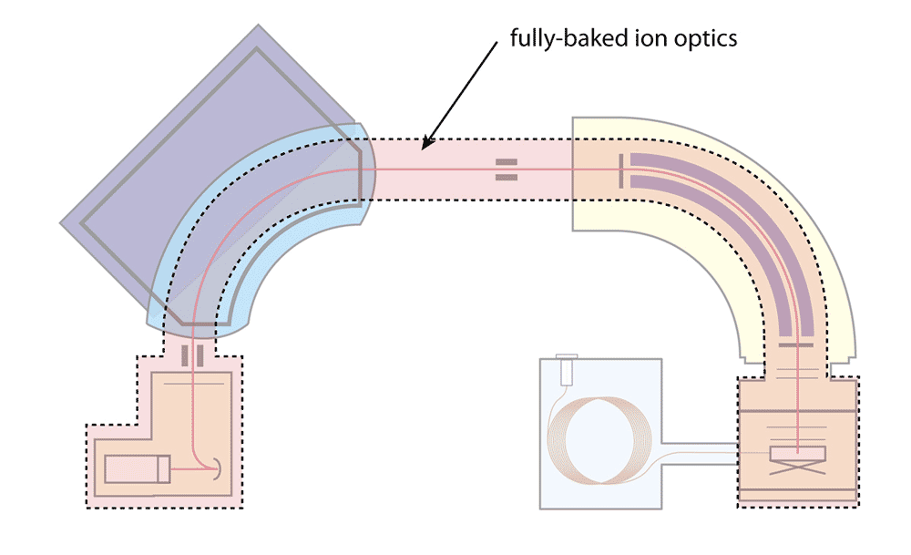 Fully baked ion optics