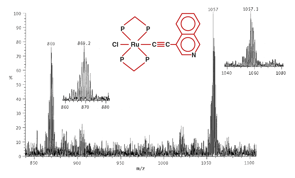 LSIMS data monitoring the synthesis of a ruthenium organometallic compound