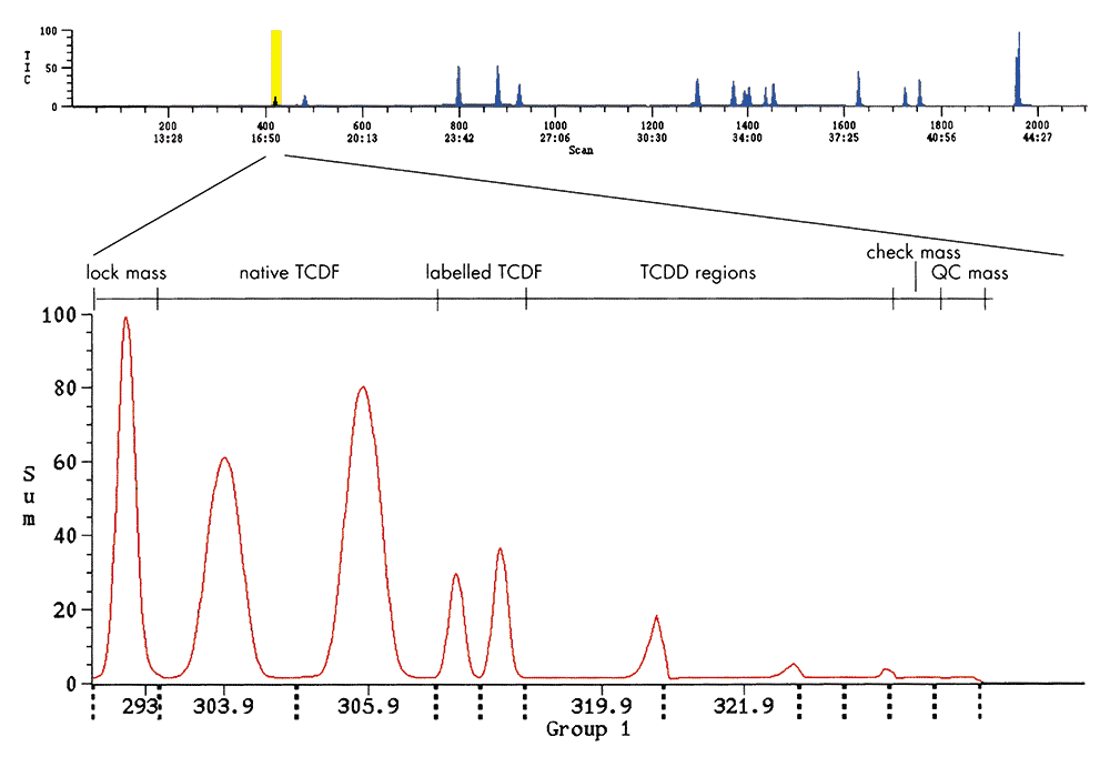 Peak Profile Analysis